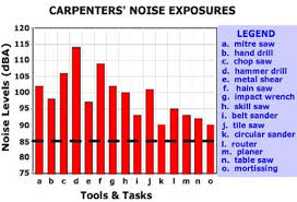 Osha Permissible Noise Exposure Chart Elcosh Oshas Approach To Noise Exposure In Construction