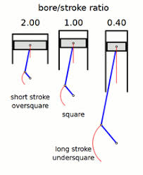 Vw Displacement Chart Stroke Ratio Wikipedia