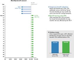 Program Explainer Retirement Earnings Test