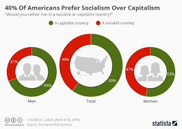 Socialism Vs Capitalism Chart Chart 40 Of Americans Prefer Socialism Over Capitalism