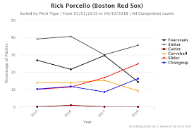 How Rick Porcello Has Changed His Pitch Mix For The Better