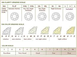 Wedding Ring Clarity Chart Clarity La Masters Of Fine Jewelry