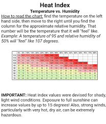 Humidity Feels Like Chart Shifting Ephemerae Just Screaming 95 Degrees You Dont
