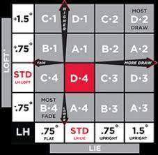 Titleist 915d3 Adjustment Chart Premium Shafts Premiumshafts On Pinterest