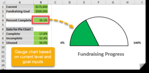 Fundraising Progress Chart How To Create A Gauge Chart For Measuring Progress Against A