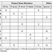 Project Management Matrix Template Elegant What Is A Matrix