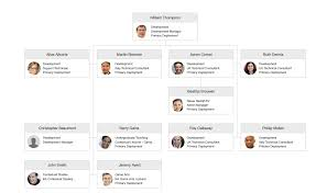 Saas Org Chart Organisation Charts One Of The Big Five Benefits Of Using