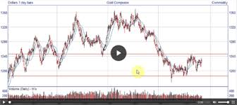 Trading Courses Stocks Indices Forex Commodities Video