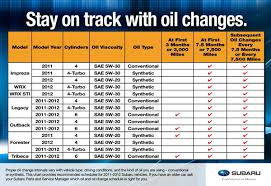 2018 subaru maintenance schedule. modren maintenance oil change intervals for 2011 u0026 2012 subaru models serving san francisco intended 2018 subaru maintenance schedule