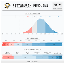 2019 20 Nhl Season Preview Pittsburgh Penguins The Athletic
