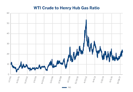 Are Crude Oil Natural Gas Prices Linked Cme Group