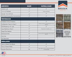 Cedar Shake Roof Vs Brava Composite Shake Roof Synthetic