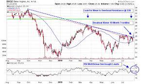 Crude Oil Stockpiles Chart 3 Oil Plays Amid Crude Stockpile Drawdown
