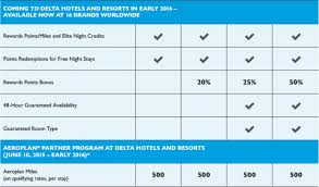 Marriott Rewards Points Chart Marriott Rewards Delta Hotels Integration Recognition