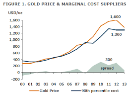 Gold Prices Finally Hit Marginal Cost Of Production