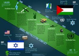 i palestinian conflict essay i palestinian conflict essay by vasorian anti essays