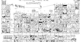Don's New Stuff: Periodic Table of Elephants