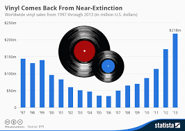 Vinyl Record Sales Chart Chart Vinyl Comes Back From Near Extinction Statista