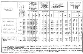 P Number Chart Lenin 1899 Development Of Capitalism In Russia Chapter
