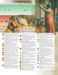 Apostles Death Chart Lds New Testament Times At A Glance Chart 3 The Early Apostles