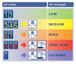 Uv Index Chart Today Saratoga Weather Org Uv Index