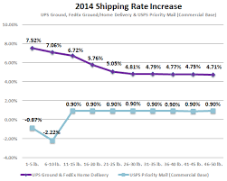Fedex Ground Rates Chart 2014 Fedex Ground Ups Ground Rates Increase By 7 For
