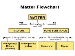 Matter Flowchart Matter Yes No Mixture Pure Substance Yes No