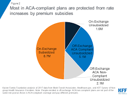 Proposals For Insurance Options That Dont Comply With Aca