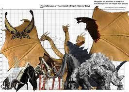 Godzilla Chart I Made A Monsterverse Height Chart Comparing Each Monster