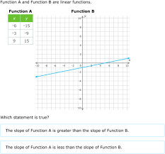 comparing tables graphs and equations