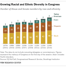 114th Congress Is Most Diverse Ever Pew Research Center