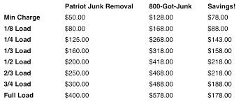 Junk Removal Pricing Patriot Junk Removal