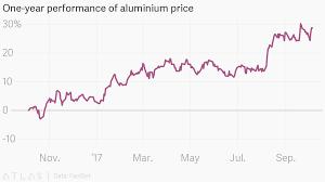 Aluminium Price Chart One Year Performance Of Aluminium Price