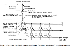 philippine electrical code part 1 chapter 2 wiring and protection Auxially Gutter Wiring Diagram figure 2 30 1 1(b) overhead service supply png