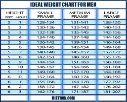 Healthy Weight Chart By Age And Gender Ideal Weight Chart For Men Bellyfat May Cause Overweight