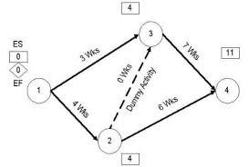 Project Management Techniques Pert Cpm And Grantt Chart