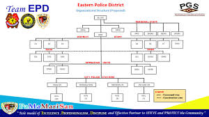 Pnp Organizational Chart 2018 Organizational Structure Welcome Eastern Police District
