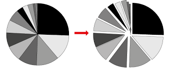 How To Disunite Pie Chart Elements Graphic Design Stack