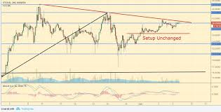 Ltc Eur Chart Cryptocurrency Analysis Bitcoin Ripple Ethereum Litecoin