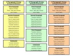 3 5 Essay Format 3 Essay Formats Visual Representation