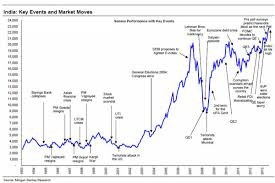 Oe1 Pay Chart Chart A History Of The Sensex And Its Reaction To Key