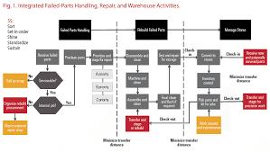 Up Your Parts Management Game Efficient Plant