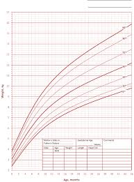 Down Syndrome Weight Chart Growth Charts For Children With Down Syndrome Girls Growth