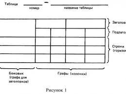 ПростоСдал ру Элементы структуры курсовой работы или диплома  Пример оформления таблицы в дипломе