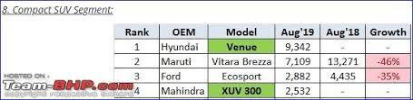 August 2019 Indian Car Sales Figures Analysis Team Bhp