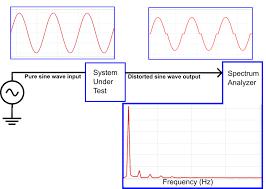Harmonic Distortion Understanding Calculating And Measuring Total Harmonic