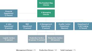 Company Organization Chart About Daehan Daehan Precision