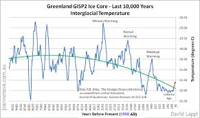 greenland gisp2 ice core last 10 000 years