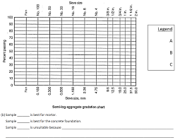 Solved 1 Aggregate Analysis For Concrete Project Three S