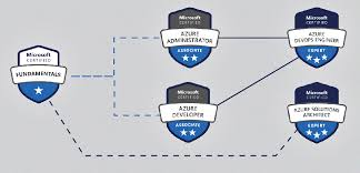 Microsoft Certification Path Chart Azure Training Microsoft Learning Partner